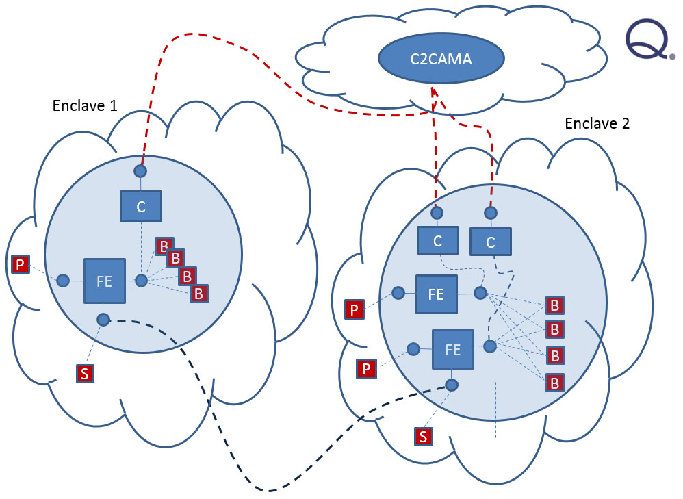 Secure Routing Architecture Analysis