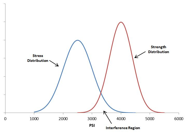 Interference Stress/Strength Analysis – Quanterion Solutions