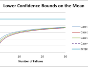 lower-confidence-bounds-for-each-case