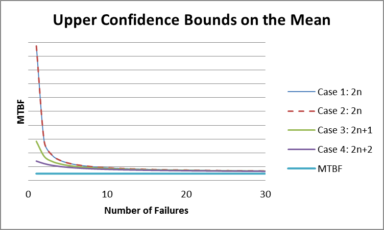 upper-confidence-bounds-for-each-case